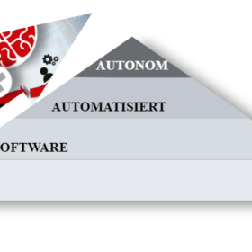 XOLUTO Digitalisierungspyramide